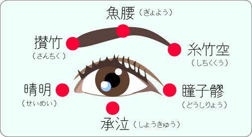 目の周りのつぼ