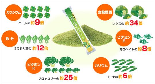桑の葉・青汁口コミ評価