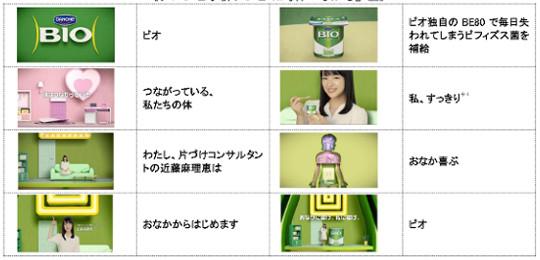 ダノンビオ新CM「片づけコンサルタント近藤麻理恵」登場!9月14日オンエア